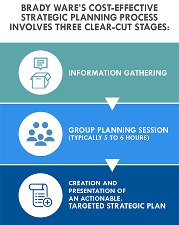 Brady Ware Nonprofit Strategic Planning Process